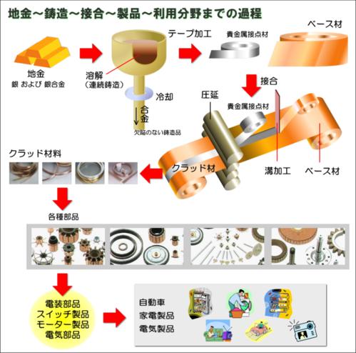 クラッド材の使用過程