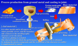 Process production from dissolution casting to product.